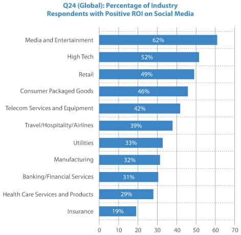 industries with positive ROI on social media