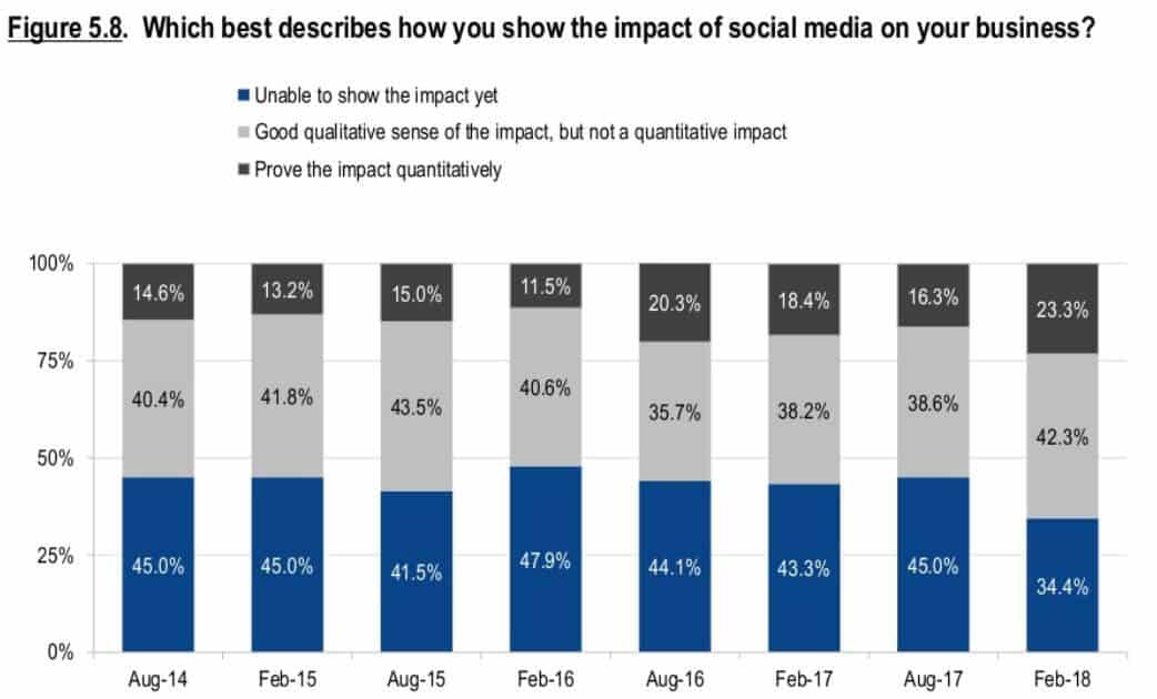 social media impact on your business