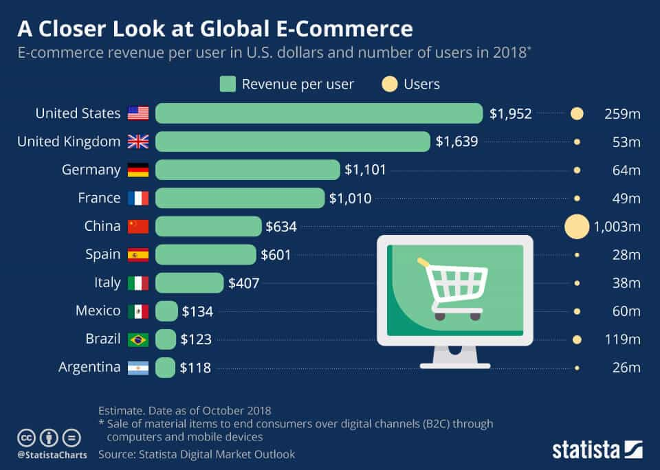 21 Incredible E-commerce Stats From 2018 - @ Dropship Academy