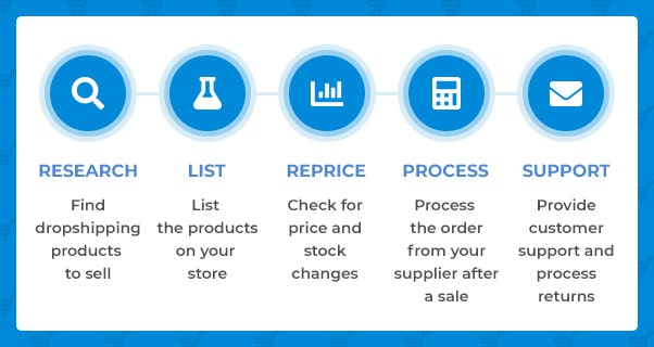 the workflow of DSM Tool as automated dropshipping software