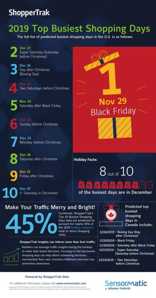 Top busiest shopping days