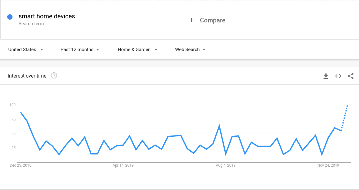 Google trends diagram