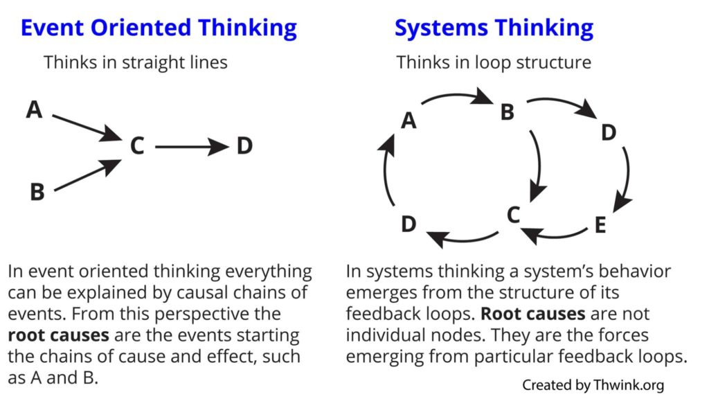 types of oriented thinking