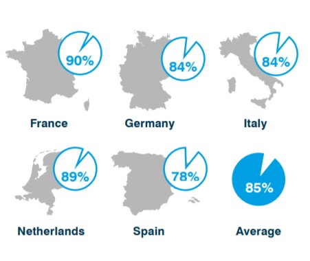 The stats about sustanable suppliers percentage in Europe