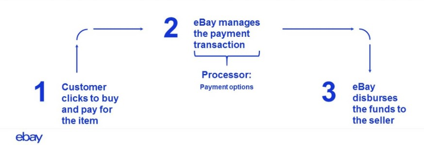 Ebay payments flow
