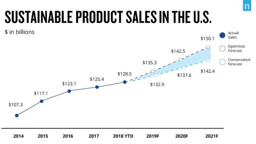 the stats about the growth of selling sustainable products in USA