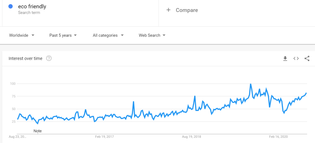 """Google Trends stats for """"eco friendly"""" search"""