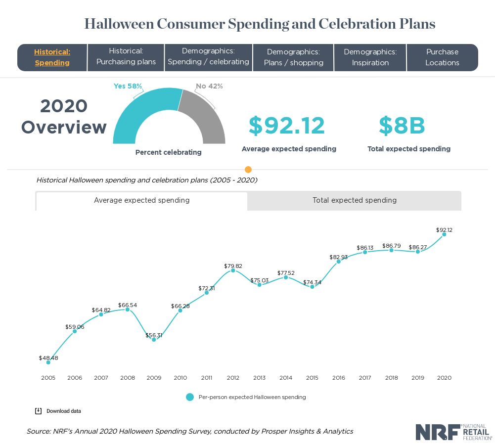 NRF's Annual 2020 Halloween Spending Survey statistics