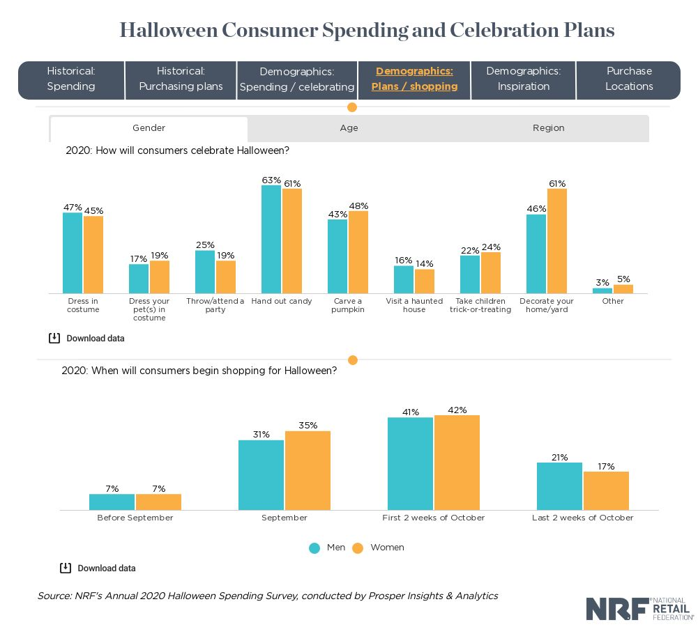 Halloween shopping sectors by NRF's Annual 2020 Halloween Spending Survey