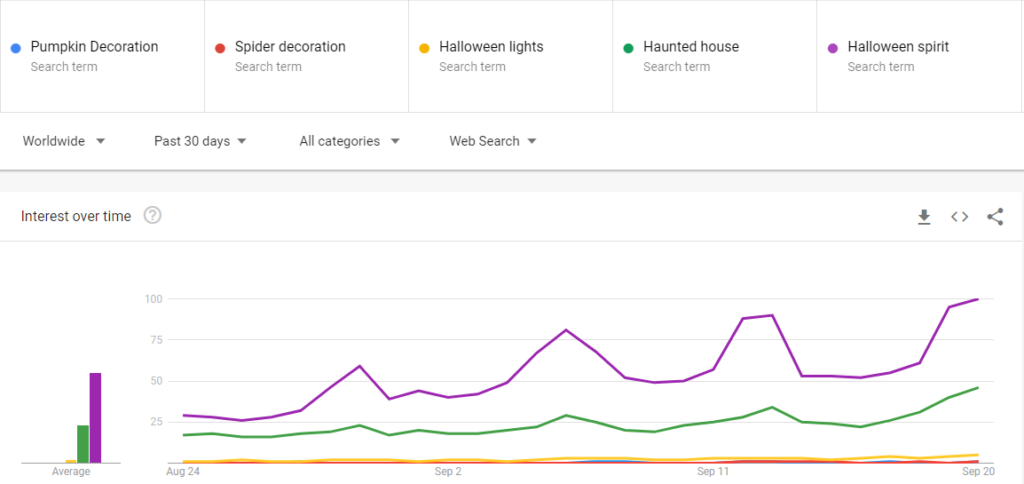 Google trends for Halloween decoration items