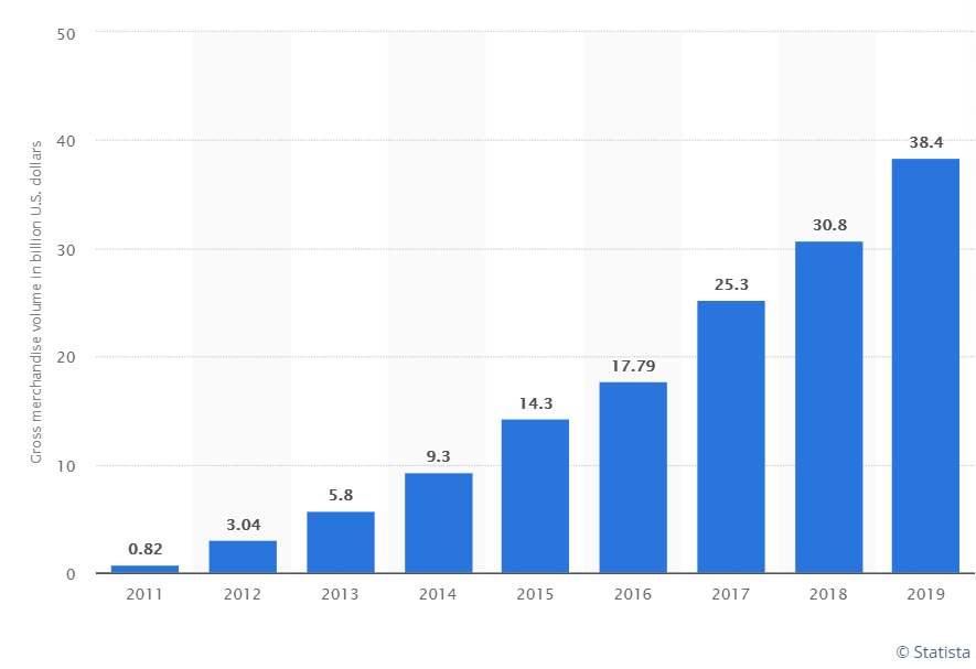 Alibaba's gross merchandise volume on Singles' Day from 2011 to 2019