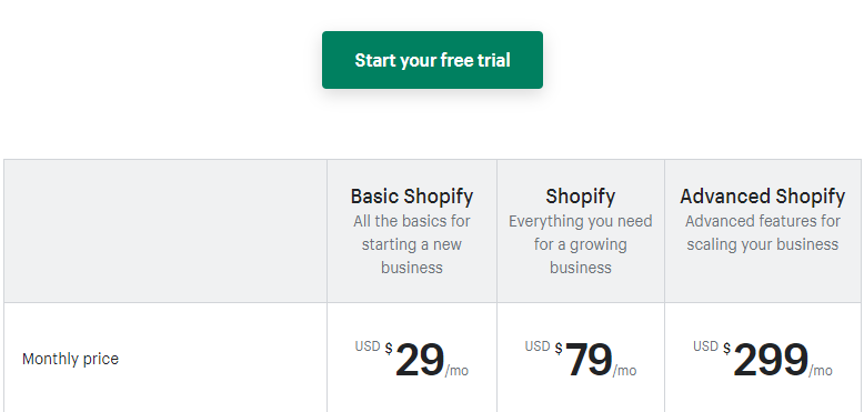 Plans for Shopify dropshipping