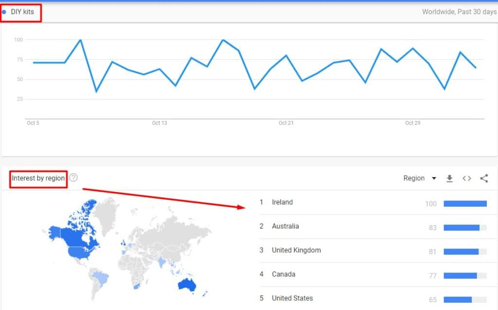 Google trends results for DIY kits search