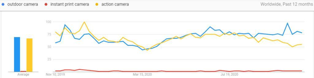 Google trends comparison results