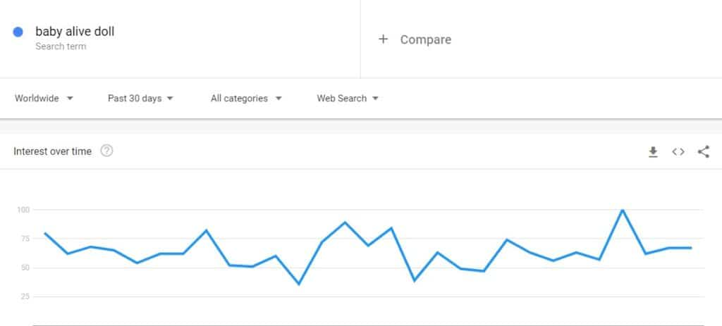 Google trends results for a popular doll