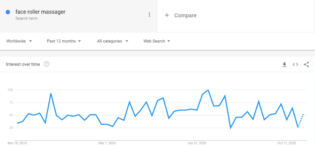 Google trends results for the face roller massager