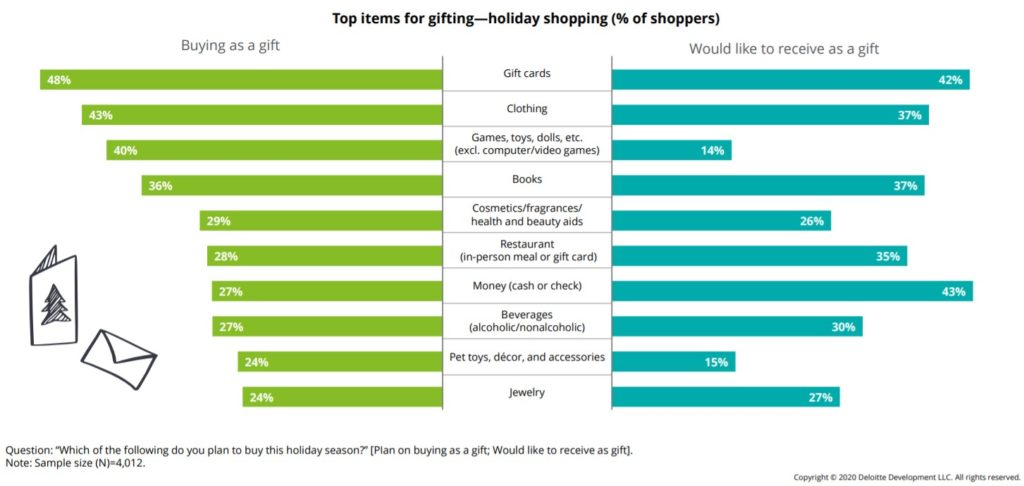 best selling categories for dropshipping Christmas products 2020