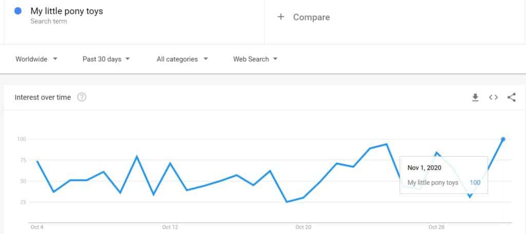 Google trends for My littlepony toys search results