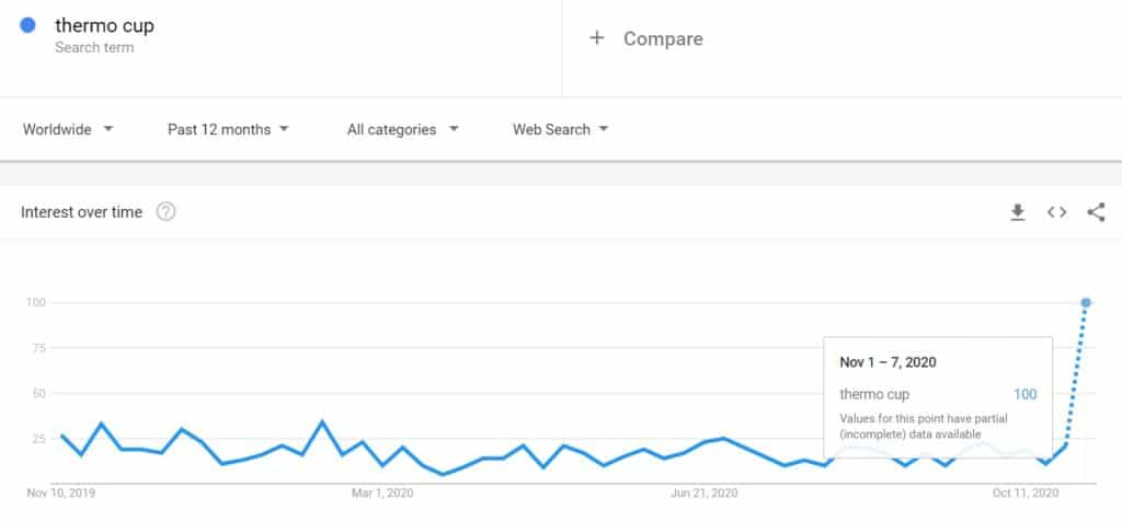 Google Trends results for Thermo cups