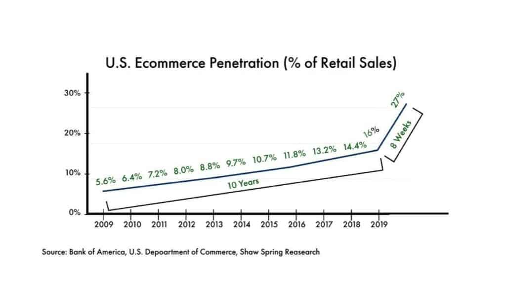 The growth of U.S. eCommerce as an example why you need to start dropshipping on eBay