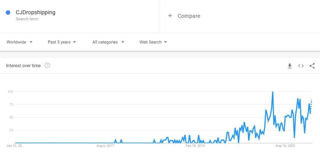 Google trends shows the growing trend for CJDropshipping during last 5 years