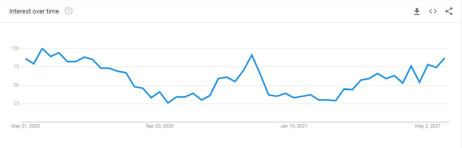 Google Trends analysis of search results for beach towels