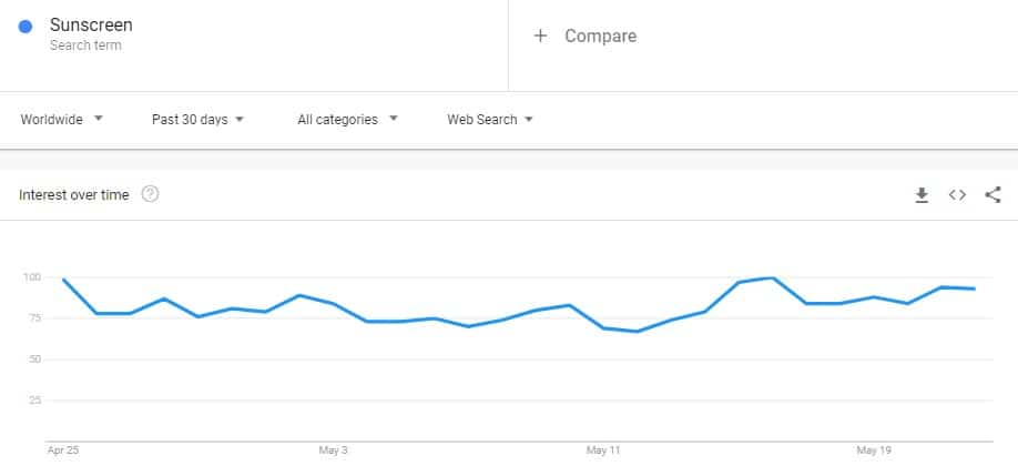 Google Trends analysis of search results for sunscreen
