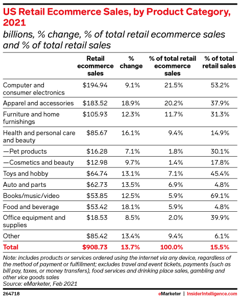 US most popular eCommerce niches report by  Emarketer
