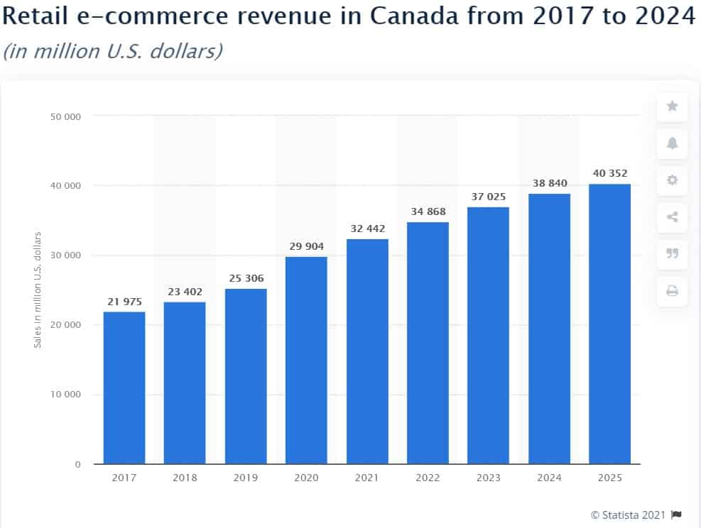 eCommerce revenue in Canada from 2017 to 2024 (statistics)