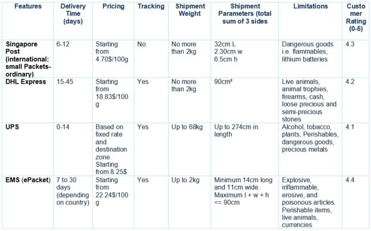 the comparison of Aliexpress different shipping methods