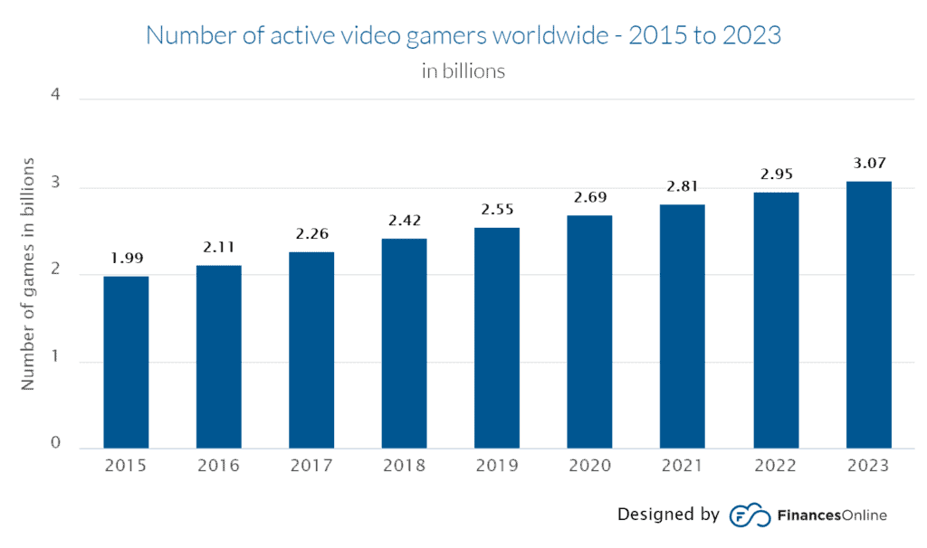 Number of active video gamers worldwide