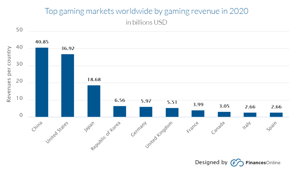 top gaming markets worldwide by gaming revenue