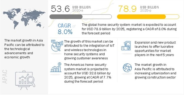 Home Security System Market Forecast Info to 2025